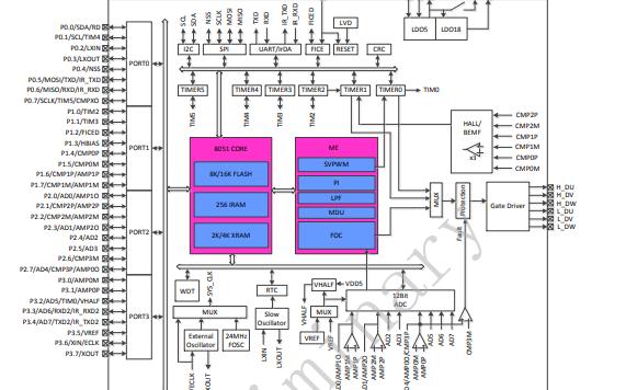FU6811 MCU嵌入式可配置三相无刷直流电机控制器的详细中文数据手册
