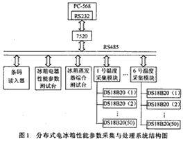 采用分布式计算机自动测控系统的自动检测生产线的收...