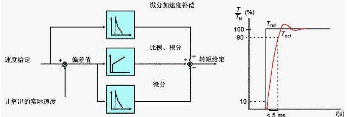 浅谈电机中锁相环的转矩控制实现