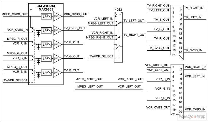 针对双SCART机顶盒设计的两种方案介绍