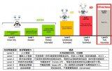 5G网络切片技术在自动驾驶领域发挥什么样的作用?