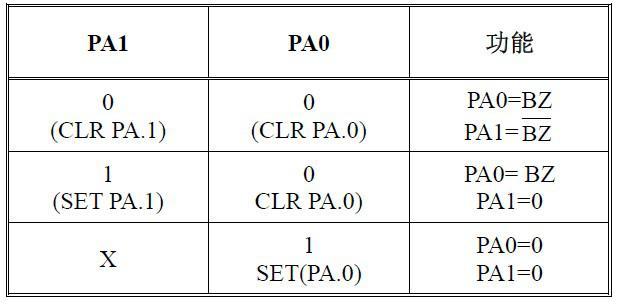 HT47R20A-1蜂鸣器的功能及程序介绍