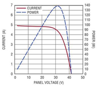 配备再充电系统的太阳能供电系统的介绍