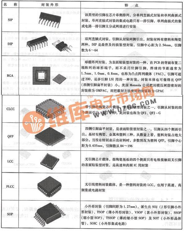 集成电路有哪些封装与如何识别芯片引脚?
