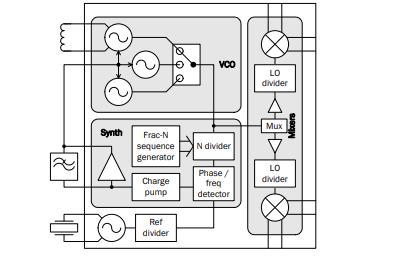 RF2051集成射頻混頻器的高性能寬帶射頻PLL和VCO的應用和數據免費下載