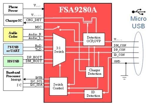 智能手机连接附件micro-USB端口检测解决方案