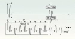 UWB技术及其多频段调制技术的应用前景及标准化