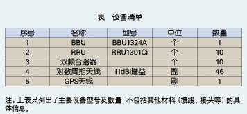 针对地下隧道覆盖的BBU+RRU的组网方案的分析