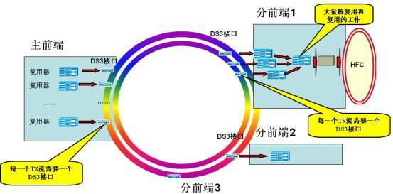 广电网络IP传输实现方法与规划介绍