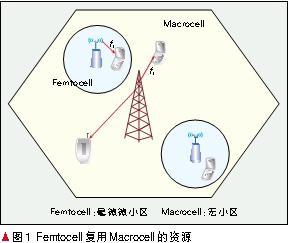 通过Macrocell和Femtocell混合网络控制达到抗干扰与节能的作用