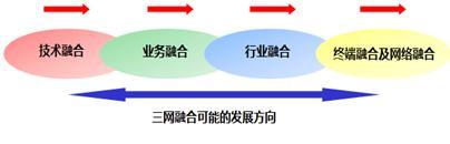 三网融合传输网建设方案与发展方向