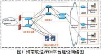 综合VPDN技术实现方案,满足安全和管理需求