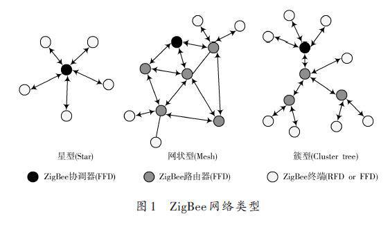 ZigBee技术在智能电路中的安全性研究与应用