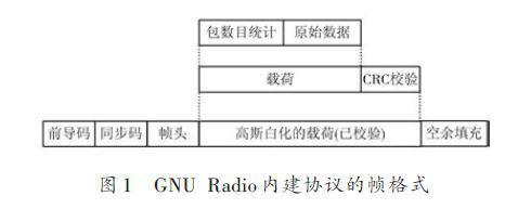 如何通过GNU Radio和USRP的组合软件实现无线通信系统的建模仿真