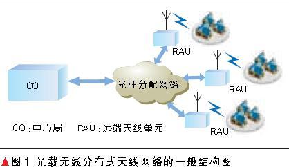 基于光载无线(ROF)系统的分布式天线网络的关键技术与研制设计