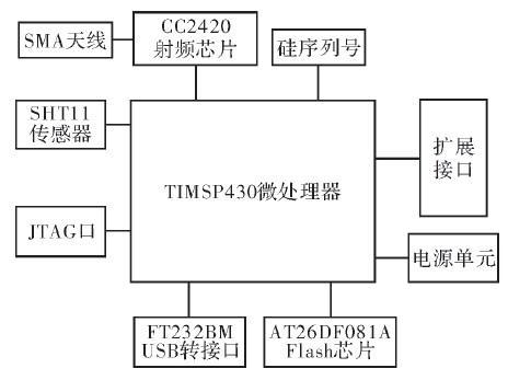 采用MSP430与CC2420芯片进行无线传感器...