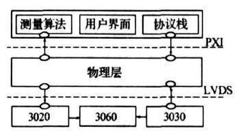 TD-SCDMA终端综合测试仪功能特点及仪器物理...