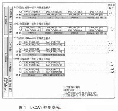 bxCAN控制器标识符的过滤方法、规则与应用介绍