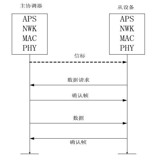针对ZigBee传感网的安全提出一种新型方案