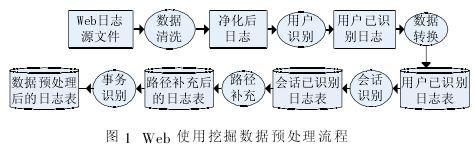 Web使用挖掘中的数据预处理模块、实现方法及发展...