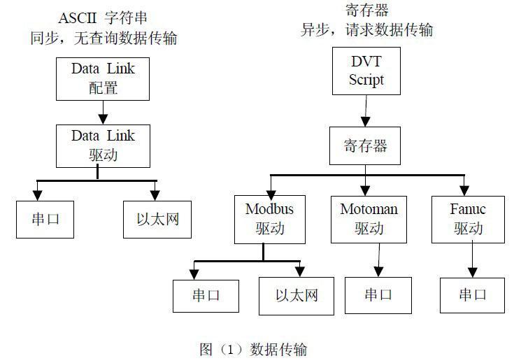 工业在线检测的DVT机器视觉系统应用