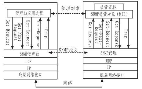 利用NET技术实现的SNMP通信,为监控系统后续功能奠定基础