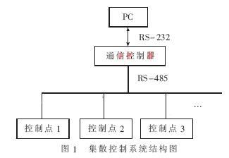 实现高效通信数据处理的串行通信协议的设计