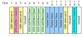 OTN技術在Sub-ODU1多路復用中的應用