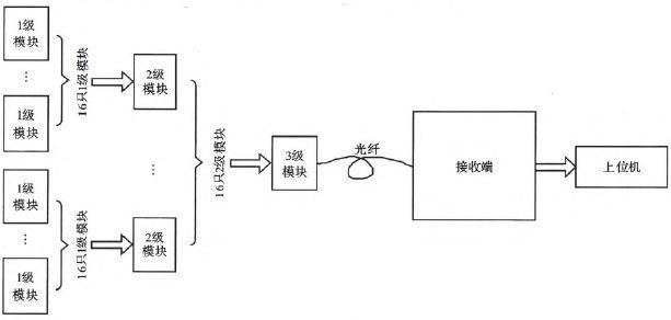 利用A/D+CPLD设计光纤应变信号采集系统