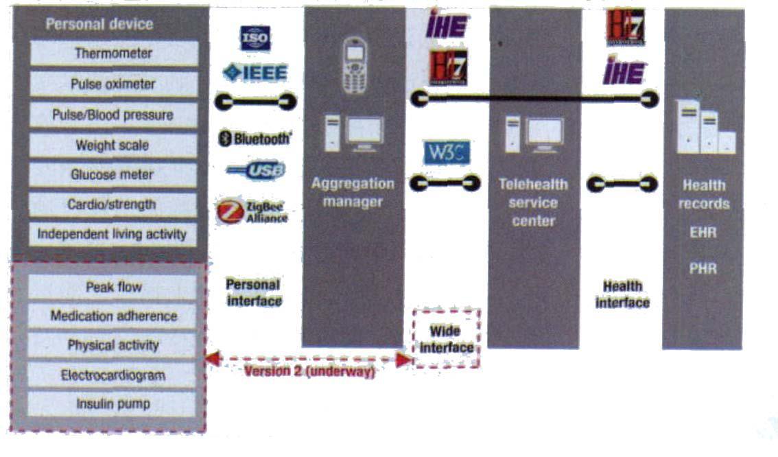 互联医疗系统的集合管理器三种不同系统解决方案介绍