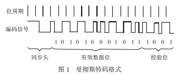 通过单片机的无线通信软件实现编解码的解决方案介绍