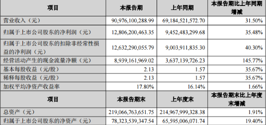 格力电器2018年上半年实现营业总收入909.7...