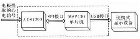 采用ADS1293和MSP430单片机的心电信号采集系统的设计与应用