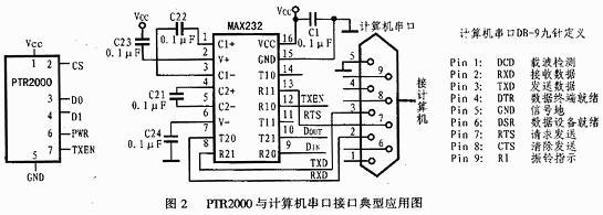 无线收发数传MODEM模块PTR2000的特点、引脚功能与应用介绍