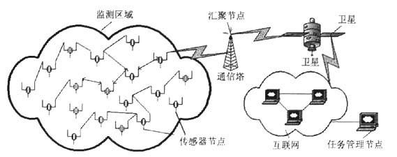 怎么解決無線傳感器網絡的安全問題