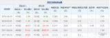 京东方2018年上半年净利润9.8亿元,同比下滑...
