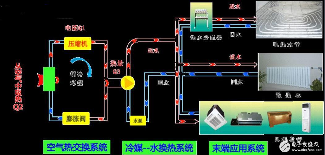 空调制热原理图讲解