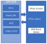 新兴市场应用将为FPGA提供广阔的发展契机