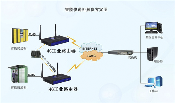 AP/Router WiFi模块在智能快递柜工业级3G/4G无线路由器中的应用
