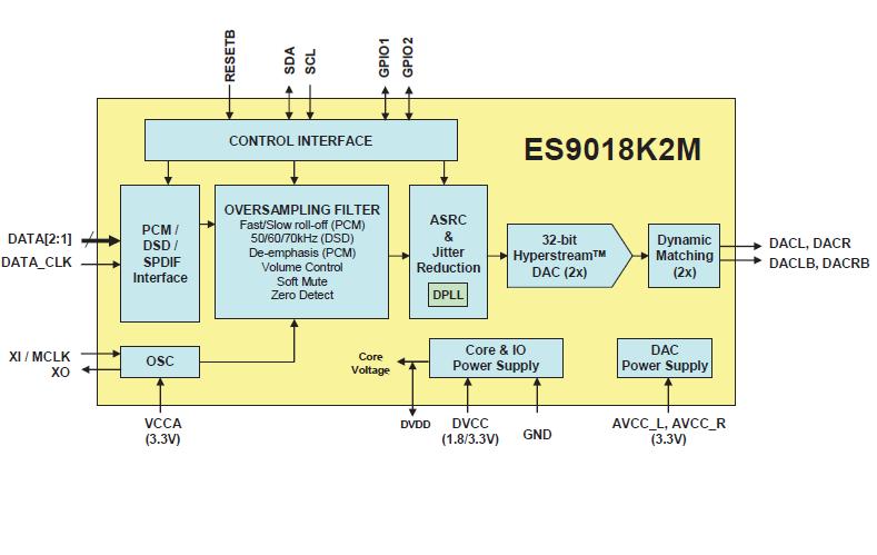 ES9018K2M高性能32位、2声道音频DAC的详细官方资料免费下载