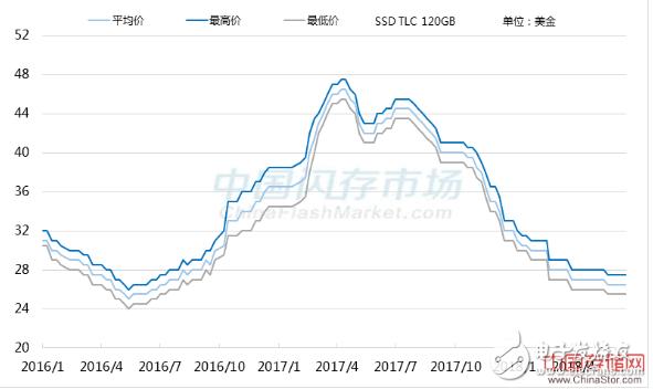 随着3D NAND产出的增加,2018年全球SS...