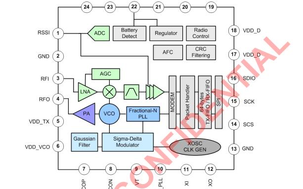 A7129单片低IF架构CMOS FSK和GFSK无线应用的收发信机资料免费下载