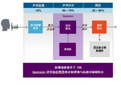 协处理器在界面技术方面提升用户体验