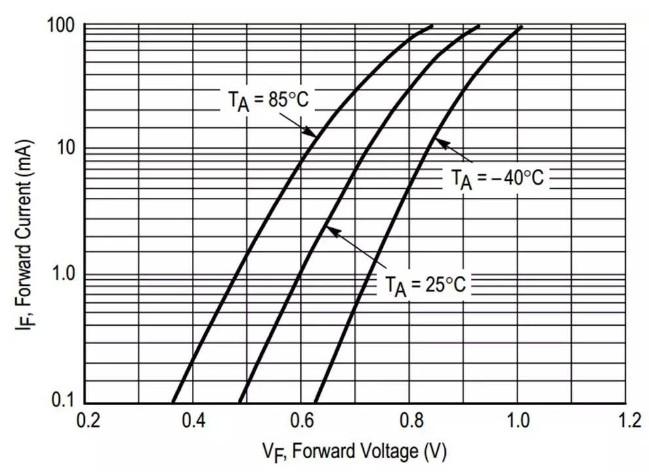 二極管導通壓降的原理詳解 二極管導通壓降詳解