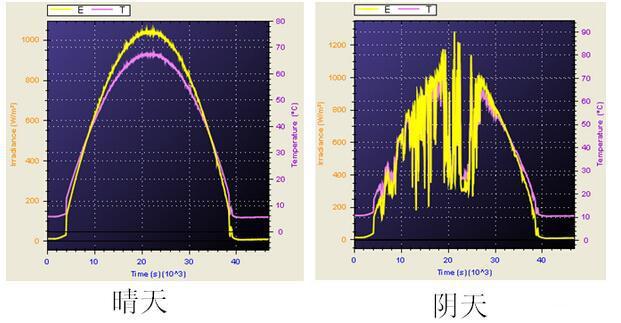 光伏逆变器动态效率的测试方法介绍