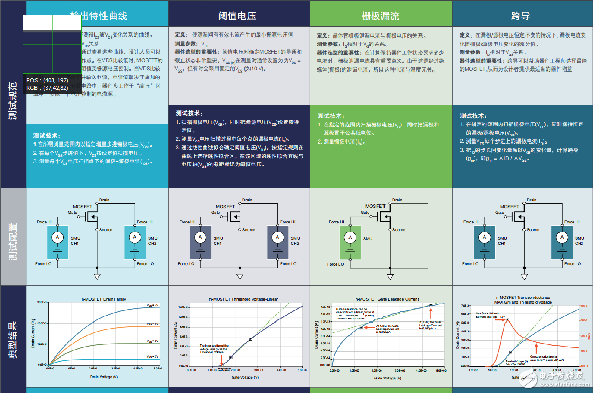 电源中的MOSFET性能的四项关键测试