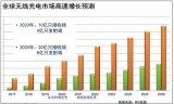 無線充電技術的運用場景和發展趨勢