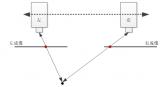 浅析3D视觉成像技术在物联网中的应用