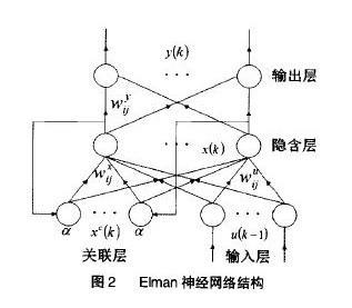 采用Elman神经网络预测电池劣化程度
