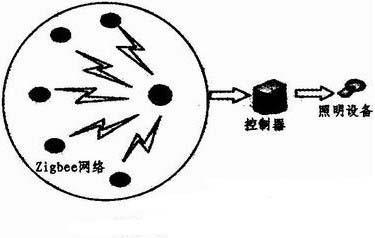 采用Zigbee、传感器与计算机技术构建的智能灯...
